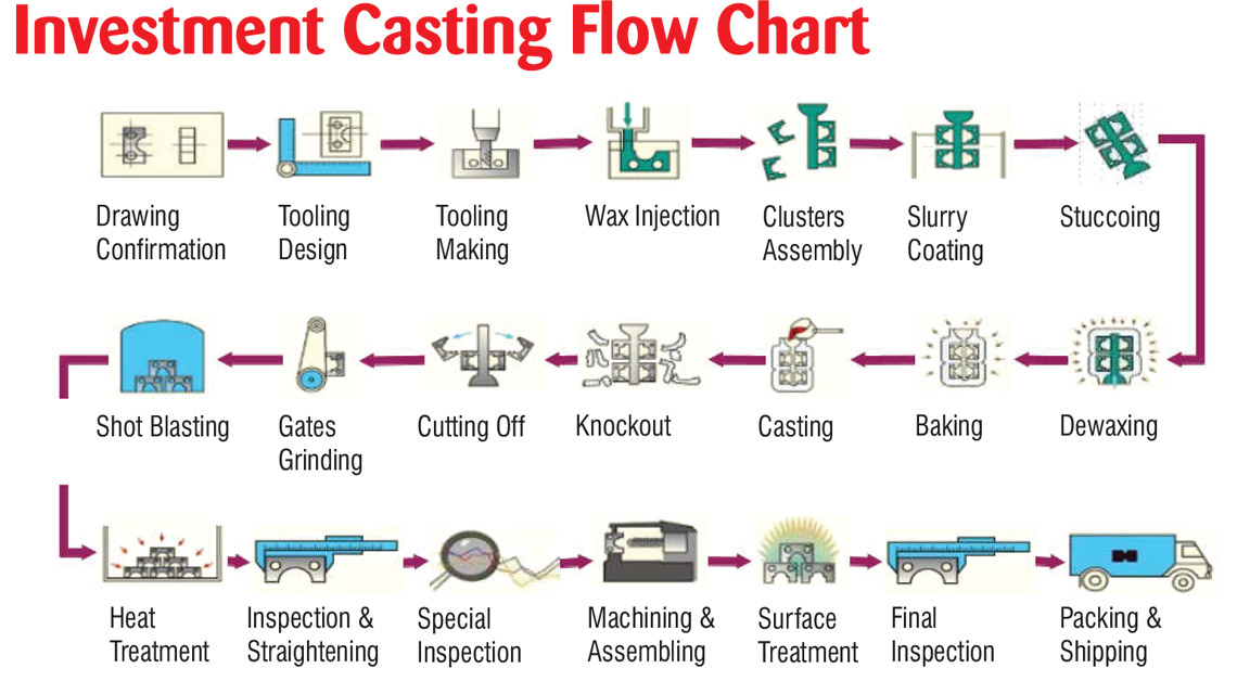 Investment Casting Flow Chart Satvik Engineers