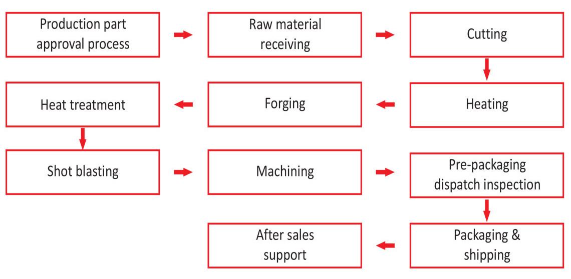 forging process flow chart